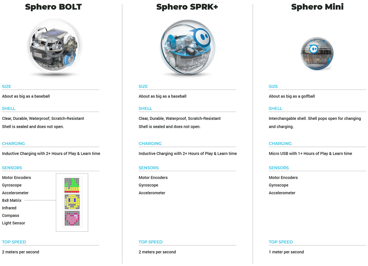 A comparison chart of the different toy robot balls.