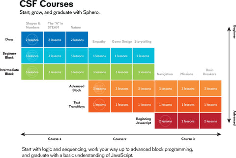 Computer Science Foundations courses curriculum chart