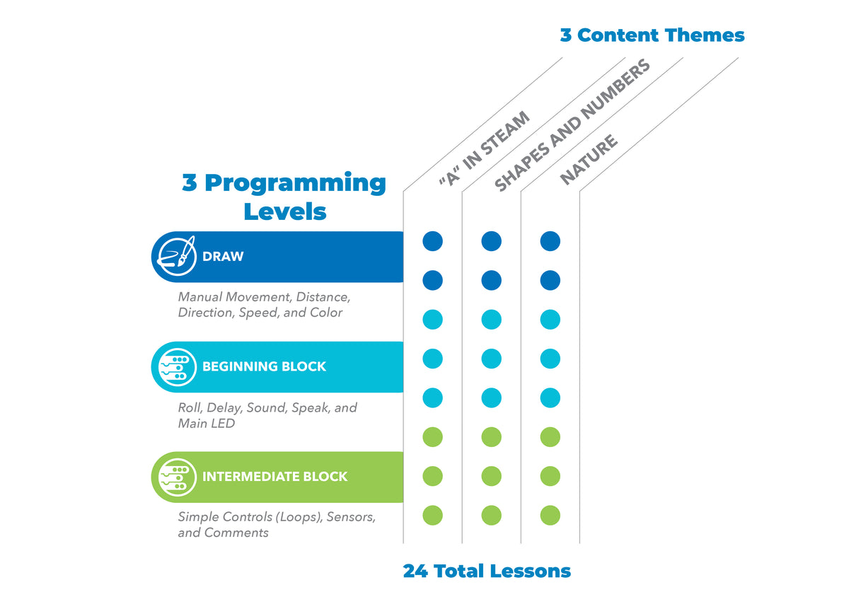 An infographic displaying the 3 levels of programming.