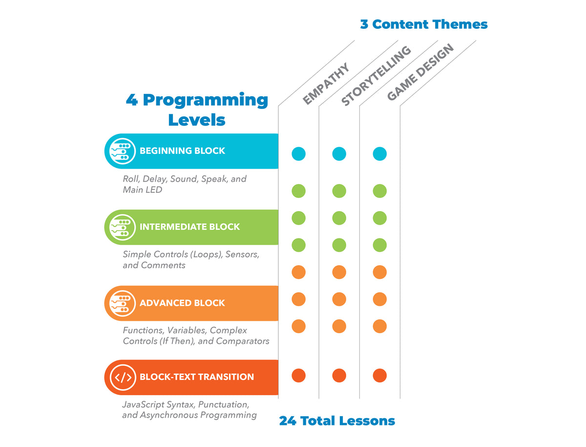 An infographic displaying the 4 levels of programming.