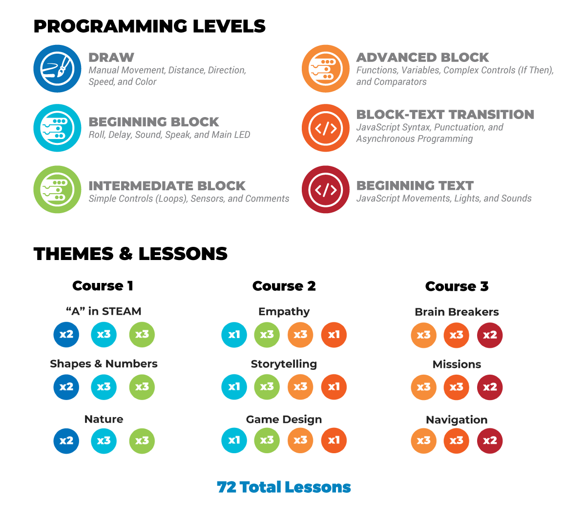 Chart outlining the coding levels and content themes and number of activities in Courses 1-3 of Sphero Computer Science Foundations.