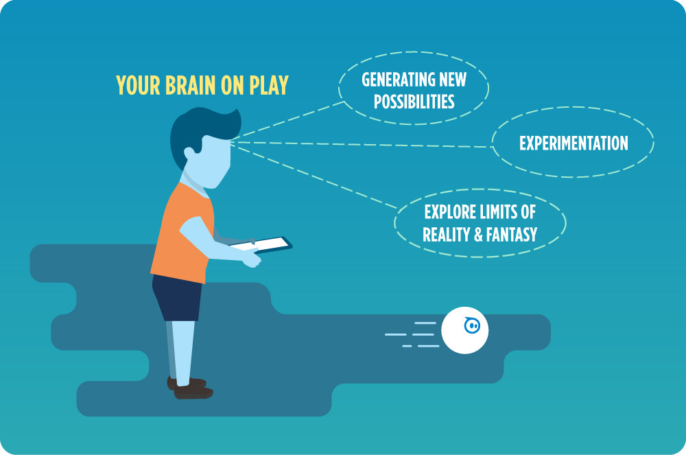 Your Brain on Play generating new ideas.