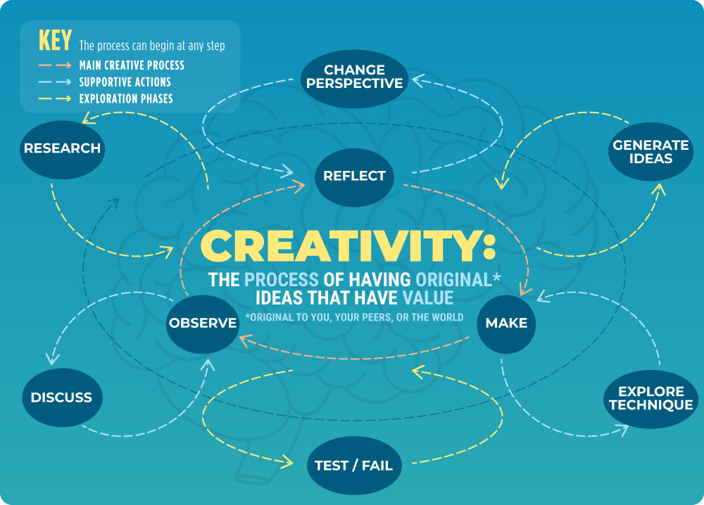 Creativity is the process of having original ideas that have value.