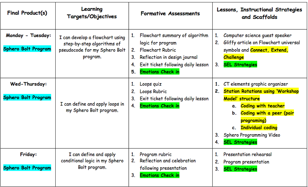 This is an adaptation of the 'Student Learning Guide' by PBLWorks.