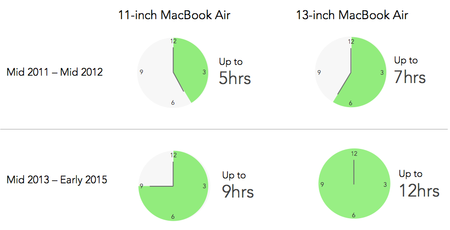 MacBook Air Battery life comparison