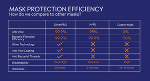 SilverPro Masks - Family Safe
