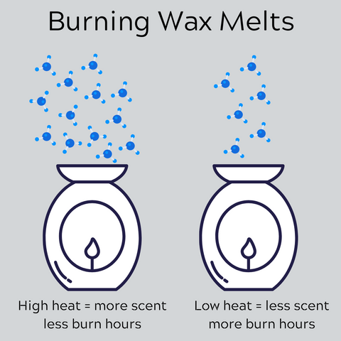 How to use wax melts - how using a higher heat can reduce the burn time of a wax melt