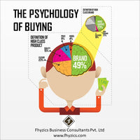 The Psychology of Buying