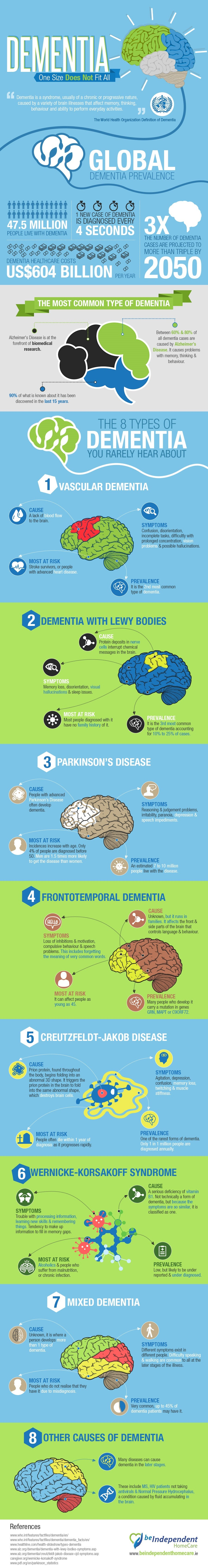 8 types of dementia infographic