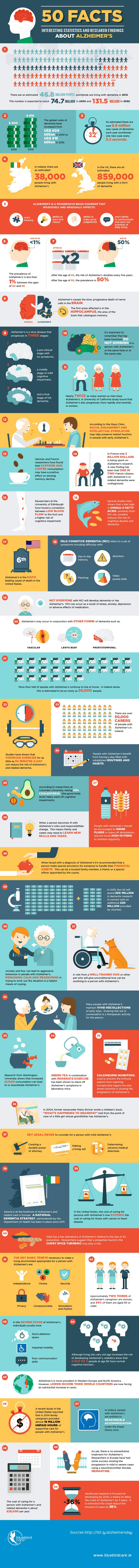 50 dementia facts infographic