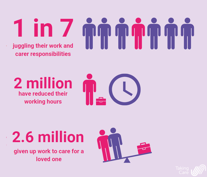 Carers in work