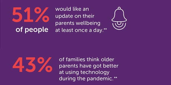 Elderly care alternatives: 51% would like a daily update on their parents wellbeing