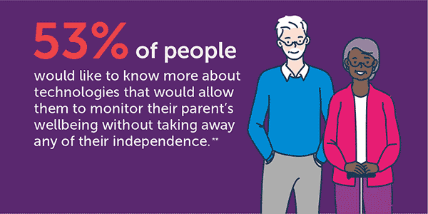 53% want to know more about technologies that allow them to monitor their parents wellbeing