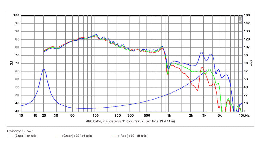 SB Acoustics SB29SWNRX-S75-6 10'' Subwoofer Frequency Graph