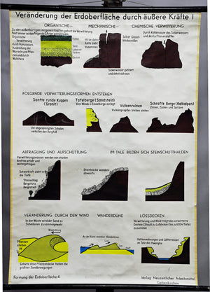 old print wind pull-down geological wall chart outer forces earth surface