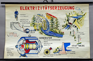 rollable wall chart poster electricity generation power plant generator