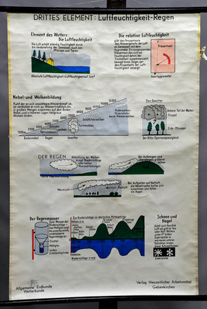 rollable wall chart poster, meteorology, weather, humidity, rain, snow, hail