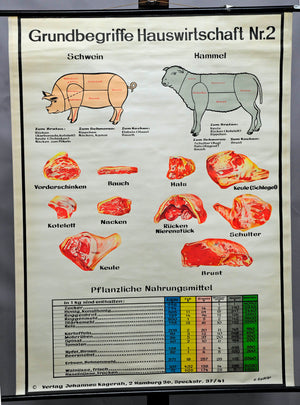 butchery, meat, housekeeping, pig, mutton vintage wall chart decoration