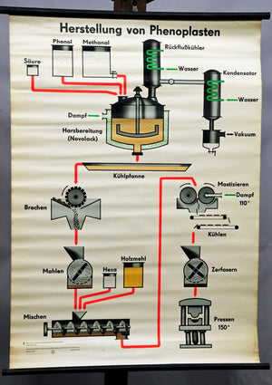 vintage pull-down wall chart poster production phenoplasts synthetics chemistry