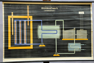 rollable wall chart, physics, energy, atomic/ nuclear power plant schematic