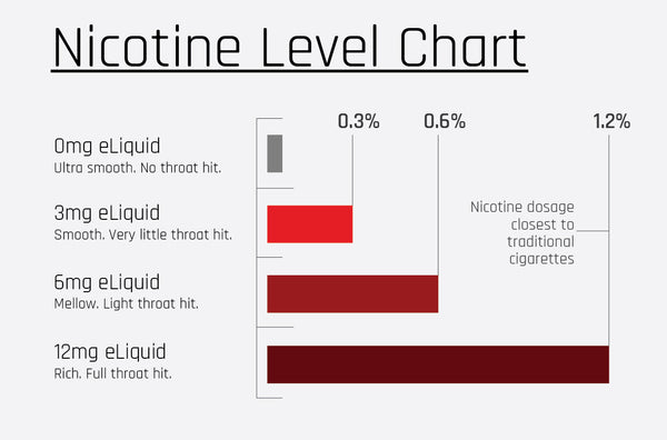 Nicotine Level Chart
