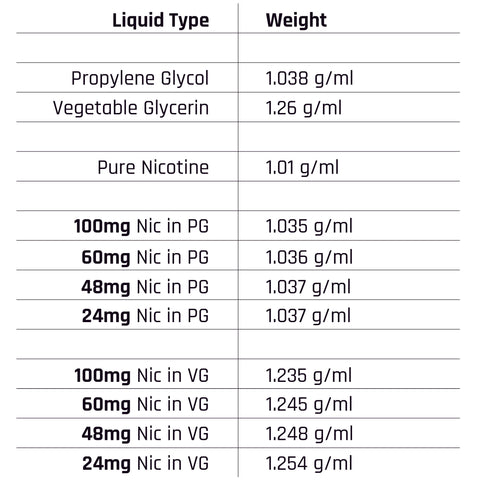 Nicotine Propylene Glycol Vegetable Glycerin Specific Gravity DIY - Liquid Barn