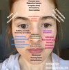 Everything You Need to Know About Face Mapping