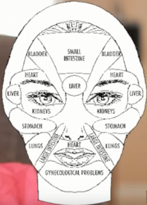 What Is Face Mapping And What Your Acne Tells You