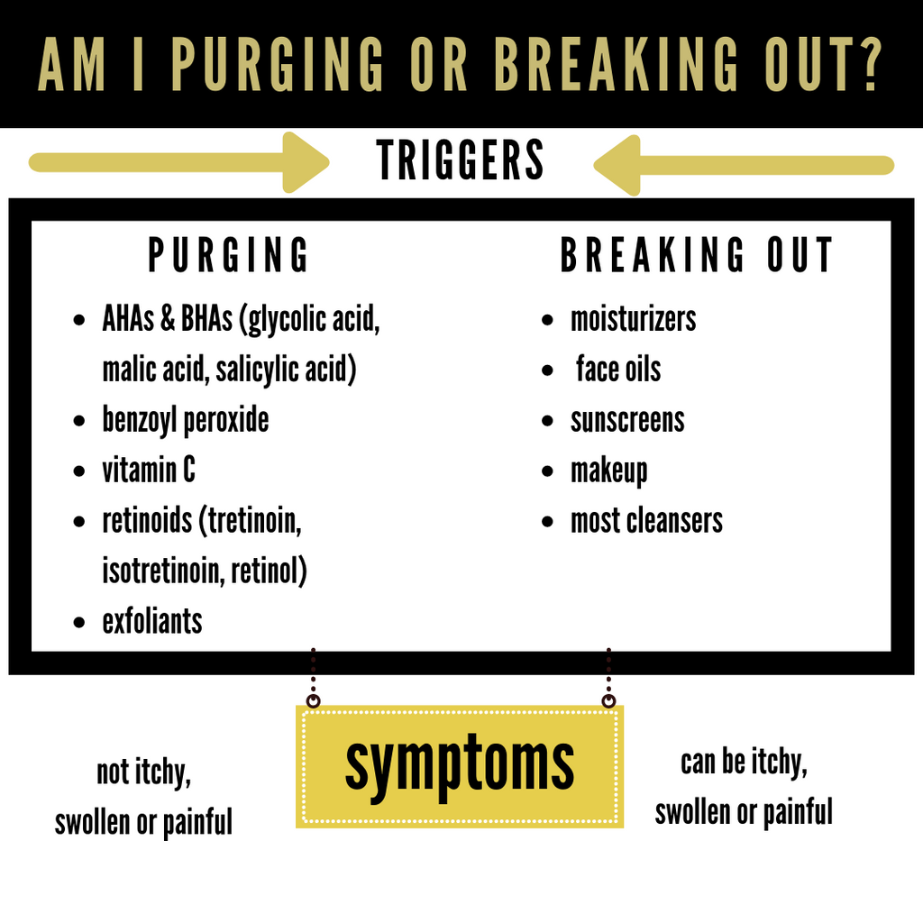 How To Tell If you're Purging or Breaking Out