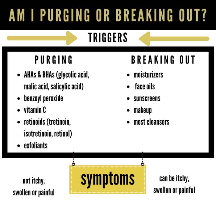 purging or breaking out
