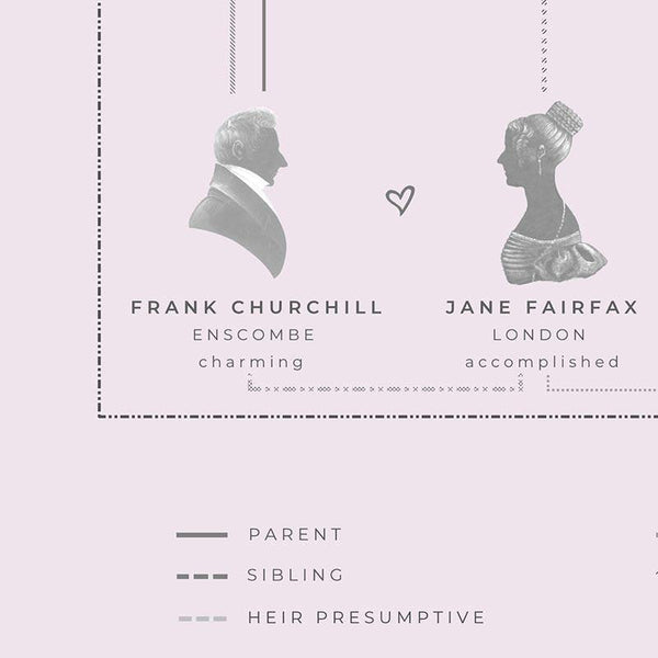 Jane Austen's Emma Family Tree A4 Print - JaneAusten.co.uk