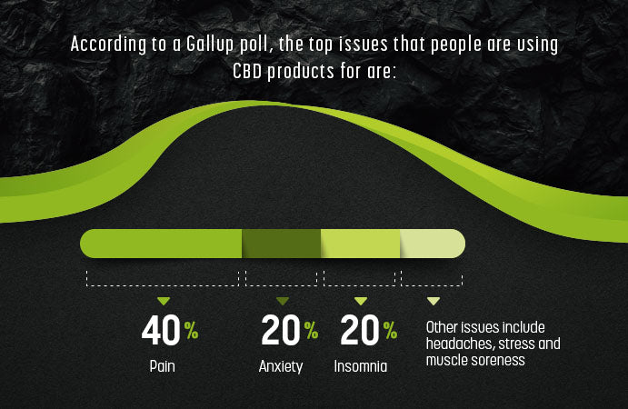issues people use cbd for