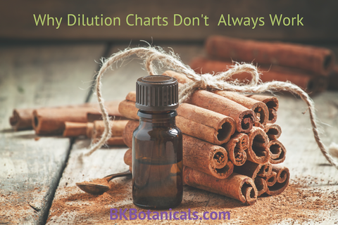 Why Dilution Charts Don't  Always Work - Be Kind Botanicals