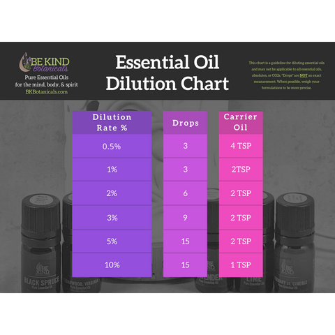 Essential Oil Dilution Charts