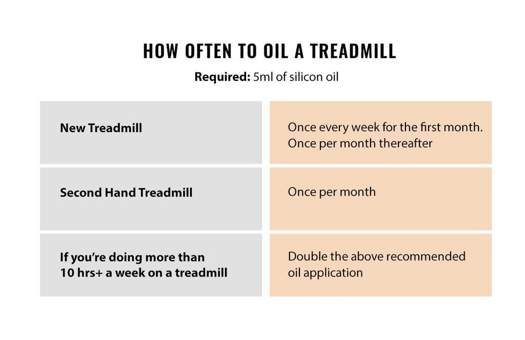 How often to oil a treadmill