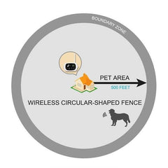 Electric Wireless Dog Fence With Collar Petsafe