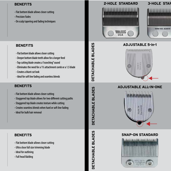 Wahl blade Types, Features and Benefits