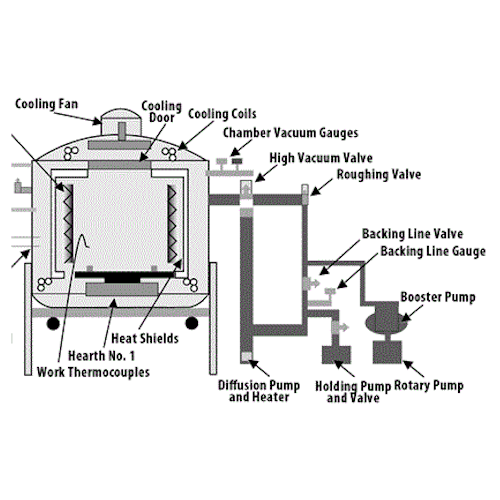 Vaccum Heat Treatment