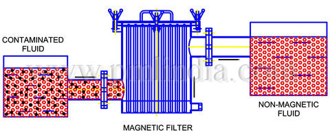 Magnetic filter3