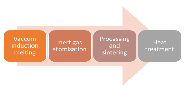 Melting-services-process