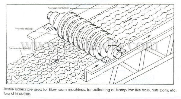 textile-roller-application-drawing