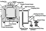Vaccum Heat Treatment Machine