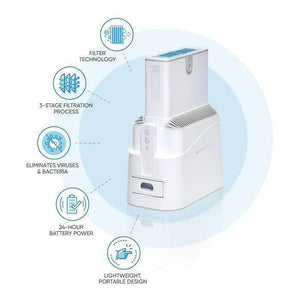 SoClean Air Purifier Item # G200 - My Relief Pain