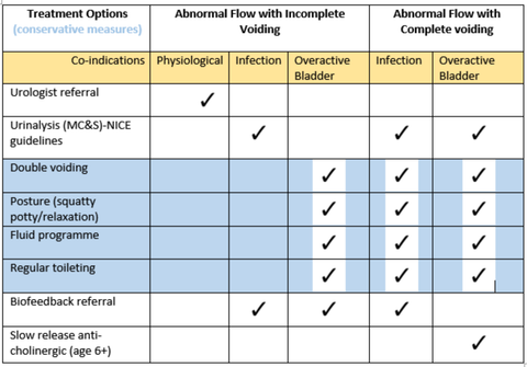Table of Treatment options for dysfunctional voiding