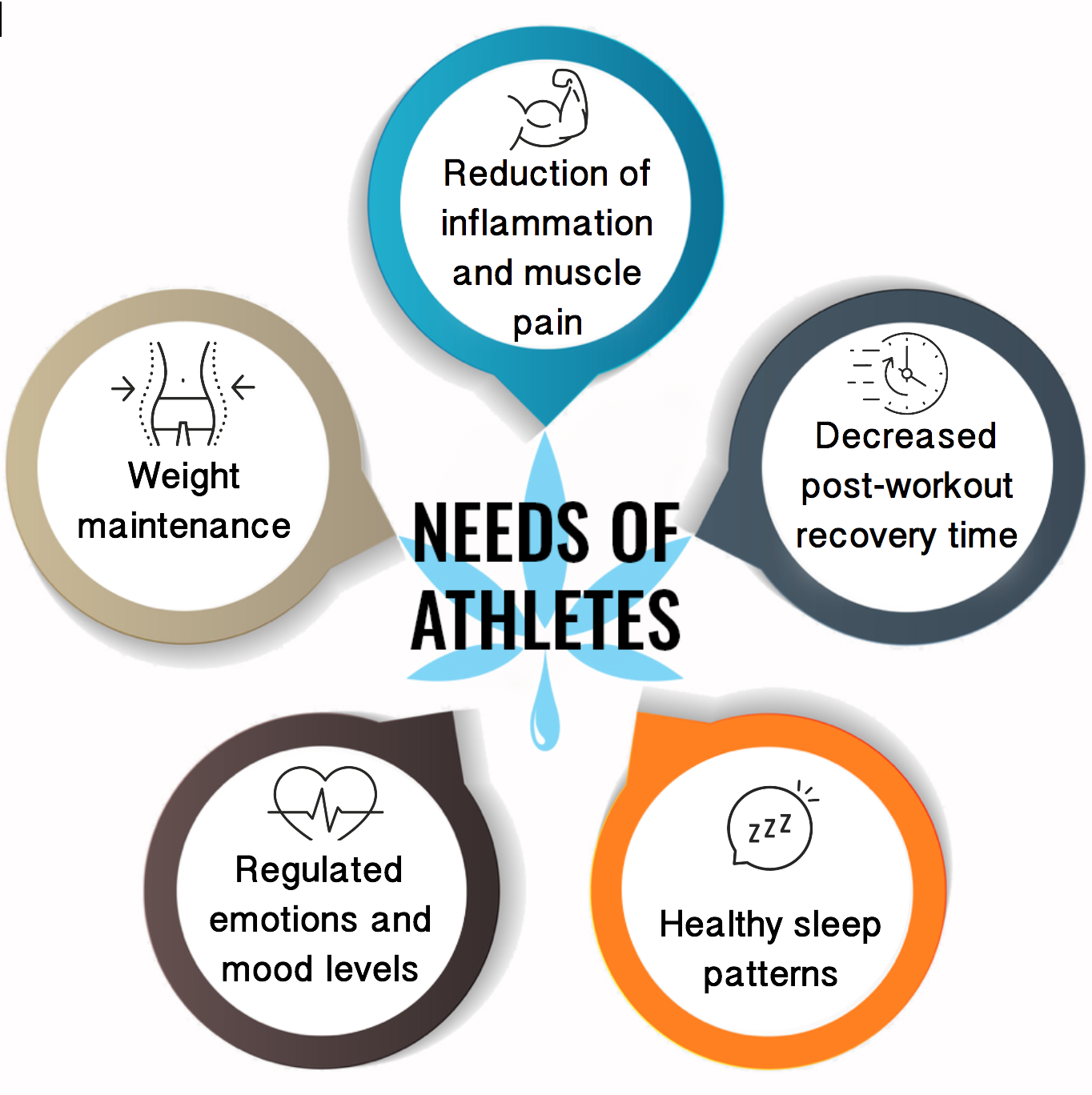 potential cbd benefits for needs of athletes info chart, reduce inflammation, improve muscle recovery time, healthy sleep patterns, regulate moods and emotions, weight management