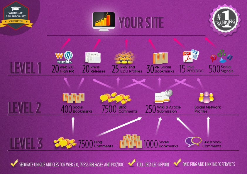 Purple SEO Link Pyramid