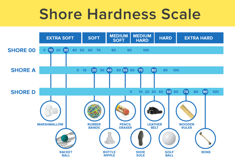 Shorehardness scale