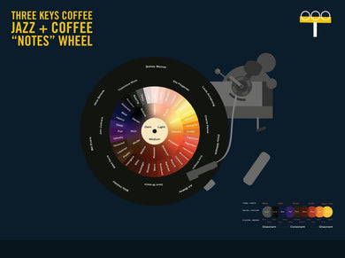 Three Keys Coffee Jazz and Coffee Flavor Notes Wheel; Turntable with Jazz artists and coffee descriptor words