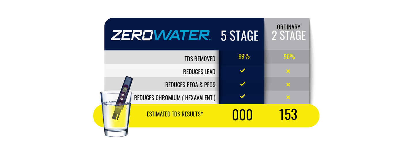 5 Stage Water Filter vs 2 Stage Water Filter Comparison Chart | ZeroWater