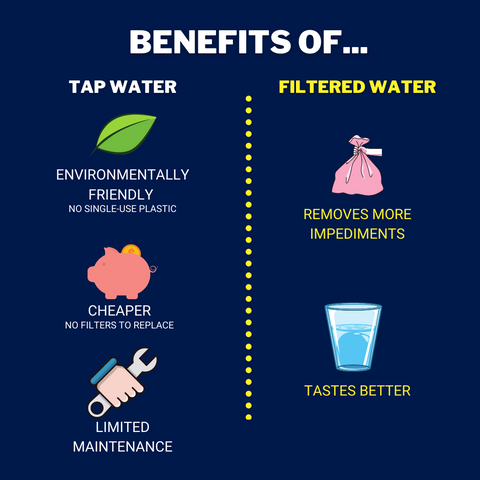Benefits of Tap Water Comparison Chart | ZeroWater Water Filter